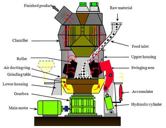 Vertical mill structure principle.jpg
