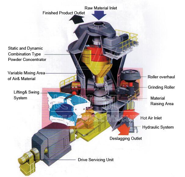 vertical roller mill work.jpg